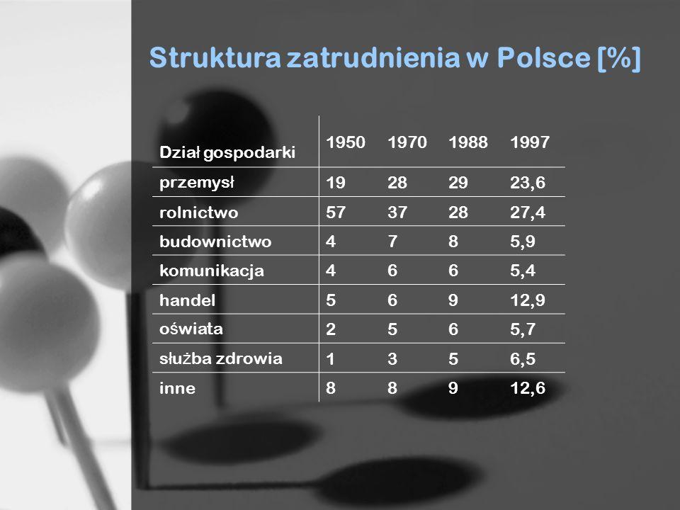 Struktura zatrudnienia w Polsce [%]